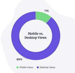 b2b mobile vs desktop visualizzazioni
