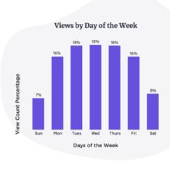 b2b video visualizzazioni giorno settimana
