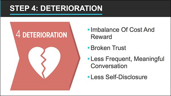 Step 4: Deterioramento