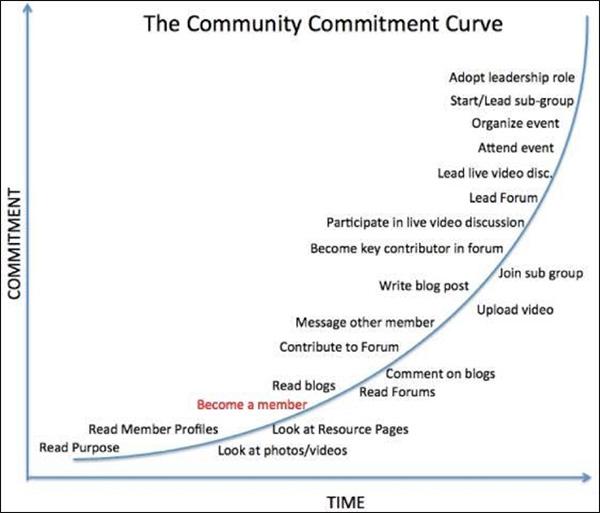 La curva di impegno comunitario