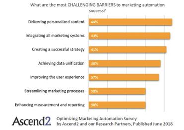 sfidare gli ostacoli all'automazione del marketing