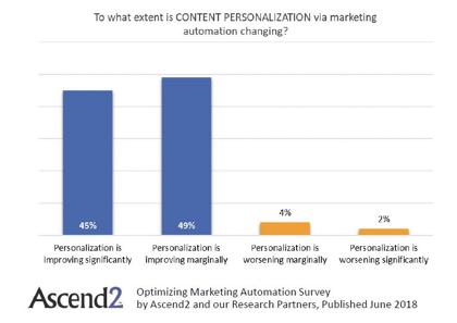 personalizzazione del contenuto automazione del marketing