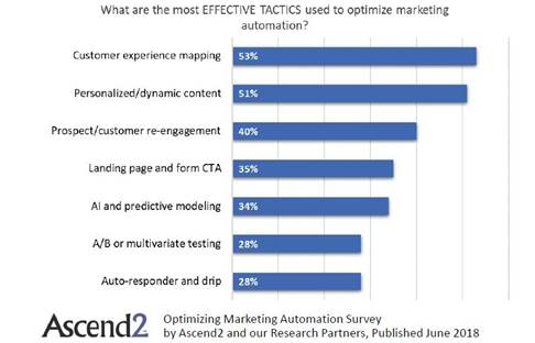 tattica efficace per l'automazione del marketing