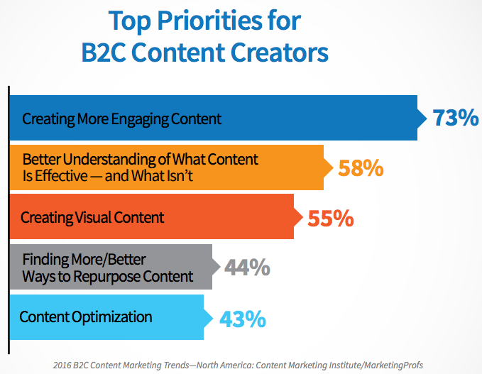 """b2c-content-priorities.png """"title ="""" b2c-content-priority.png """"width ="""" 550 """"data-constrained ="""" true """"style ="""" width: 550px; """"srcset ="""" https: //blog.hubspot. com / hs-fs / hubfs / b2c-content-priority.png? t = 1534485568205 & width = 275 & name = b2c-content-priority.png 275w, https://blog.hubspot.com/hs-fs/hubfs/b2c-content -priorities.png? t = 1534485568205 & width = 550 & name = b2c-content-priority.png 550w, https://blog.hubspot.com/hs-fs/hubfs/b2c-content-priorities.png?t=1534485568205&width=825&name= b2c-content-priorities.png 825w, https://blog.hubspot.com/hs-fs/hubfs/b2c-content-priorities.png?t=1534485568205&width=1100&name=b2c-content-priorities.png 1100w, https: //blog.hubspot.com/hs-fs/hubfs/b2c-content-priorities.png?t=1534485568205&width=1375&name=b2c-content-priorities.png 1375w, https://blog.hubspot.com/hs-fs /hubfs/b2c-content-priorities.png?t=1534485568205&width=1650&name=b2c-content-priorities.png 1650w """"sizes ="""" (larghezza massima: 550px) 100vw, 550px"""