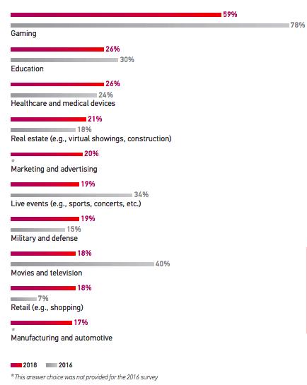 Grafico a barre che proietta investimenti in realtà virtuale (VR) da parte di settori come il gioco, l'istruzione e l'assistenza sanitaria