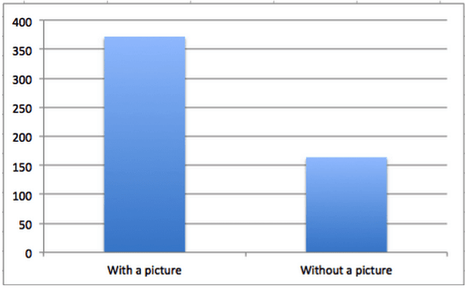Grafico a barre che confronta l'impegno dei post di Facebook con un'immagine e i post di Facebook senza un'immagine