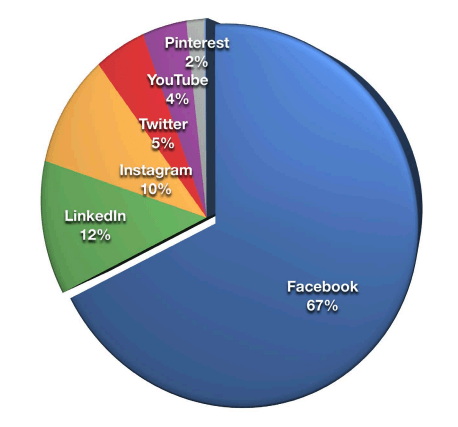 "Grafico a torta che mostra che il 67% dei marketer considera Facebook la loro piattaforma social più importante ""srcset ="" https://blog.hubspot.com/hs-fs/hubfs/most-important-social-media-platform.png?t= 1534485568205 & width = 190 & name = most-important-social-media-platform.png 190w, https://blog.hubspot.com/hs-fs/hubfs/most-important-social-media-platform.png?t=1534485568205&width=380&name = most-important-social-media-platform.png 380w, https://blog.hubspot.com/hs-fs/hubfs/most-important-social-media-platform.png?t=1534485568205&width=570&name=most- important-social-media-platform.png 570w, https://blog.hubspot.com/hs-fs/hubfs/most-important-social-media-platform.png?t=1534485568205&width=760&name=most-important-social -media-platform.png 760w, https://blog.hubspot.com/hs-fs/hubfs/most-important-social-media-platform.png?t=1534485568205&width=950&name=most-important-social-media- platform.png 950w, https://blog.hubspot.com/hs-fs/hubfs/most-important-social-media-platform.png?t=1534485568205&width=1140&name= most-important-social-media-platform.png 1140w ""sizes ="" (larghezza massima: 380px) 100vw, 380px"