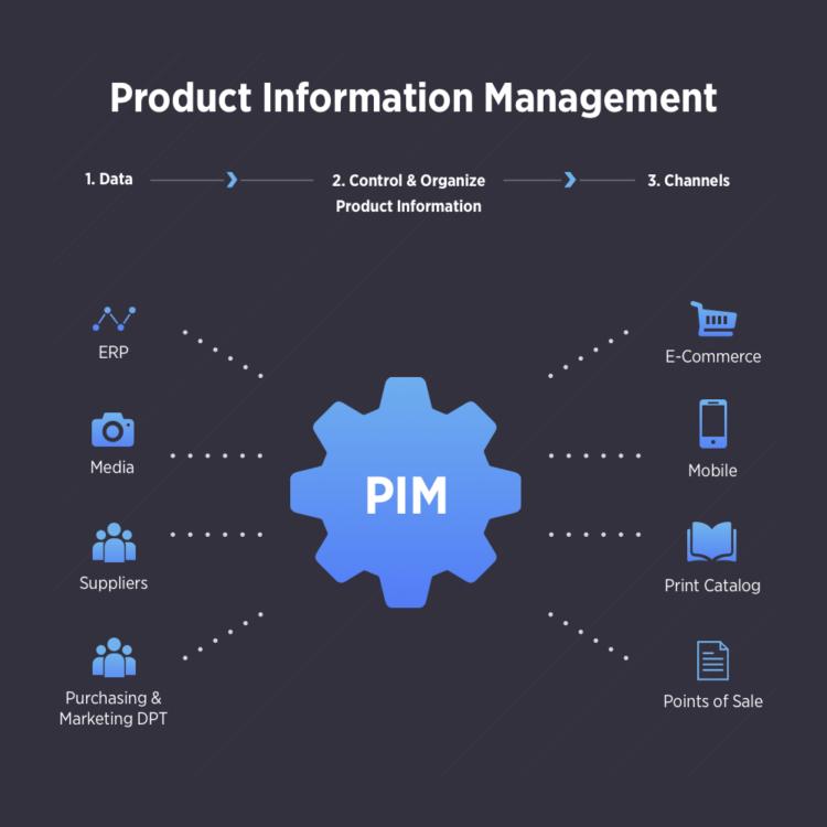 PIM per la vendita al dettaglio multicanale