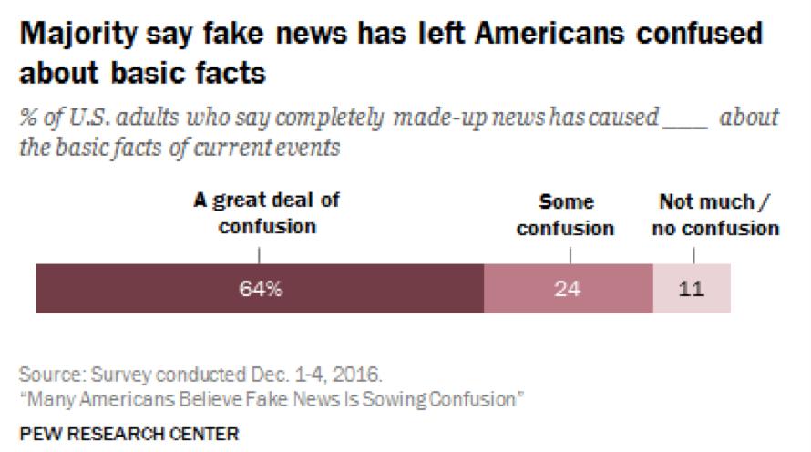 Americani confusi da notizie false