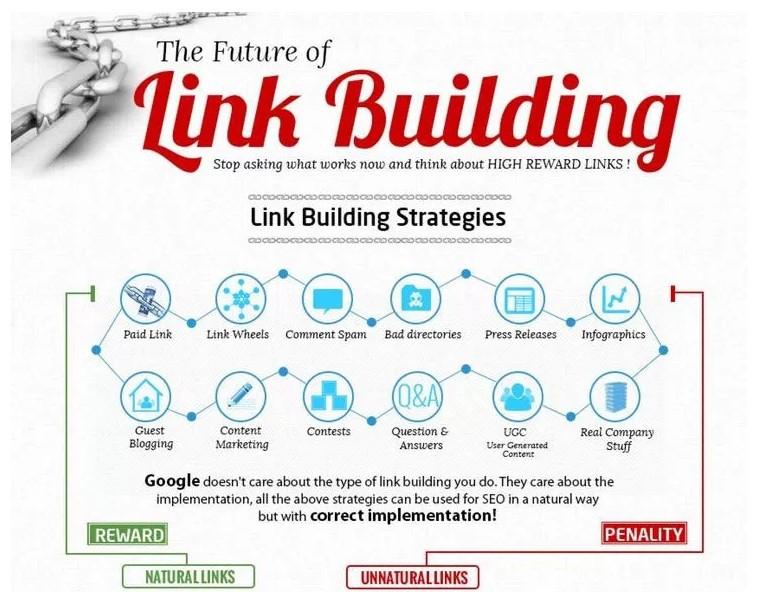 Link Building Infographics