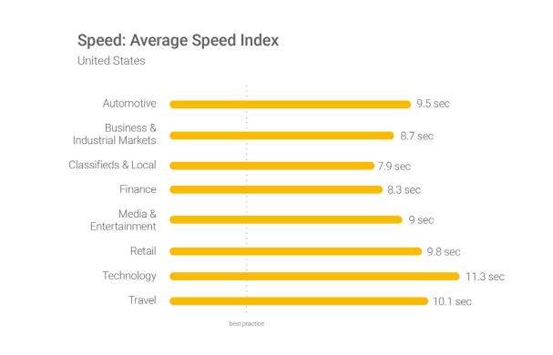 annunci google - punteggio di velocità