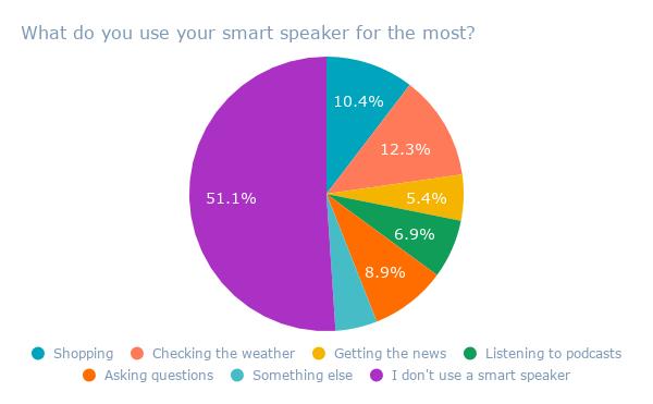 Cosa usi per il tuo altoparlante intelligente?