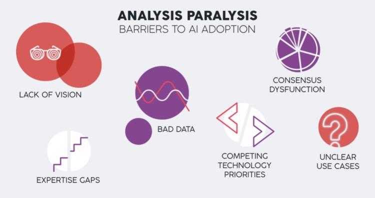 paralisi dell'analisi di e-commerce ai