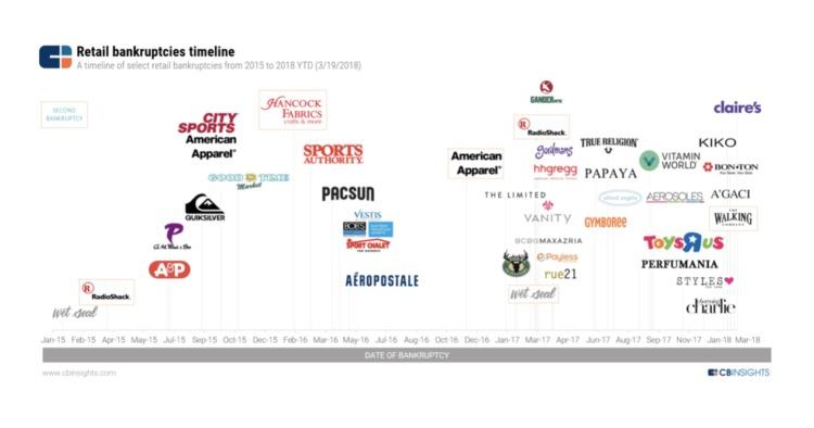 cronologia dei fallimenti al dettaglio e-commerce