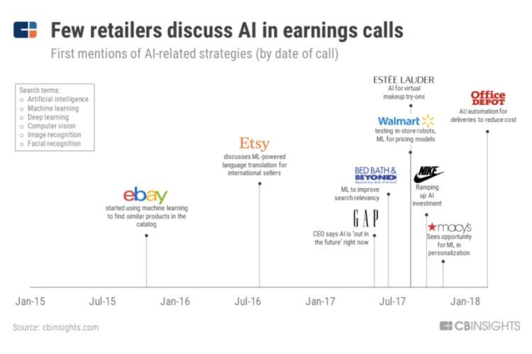 chiamata e-commerce ai guadagni