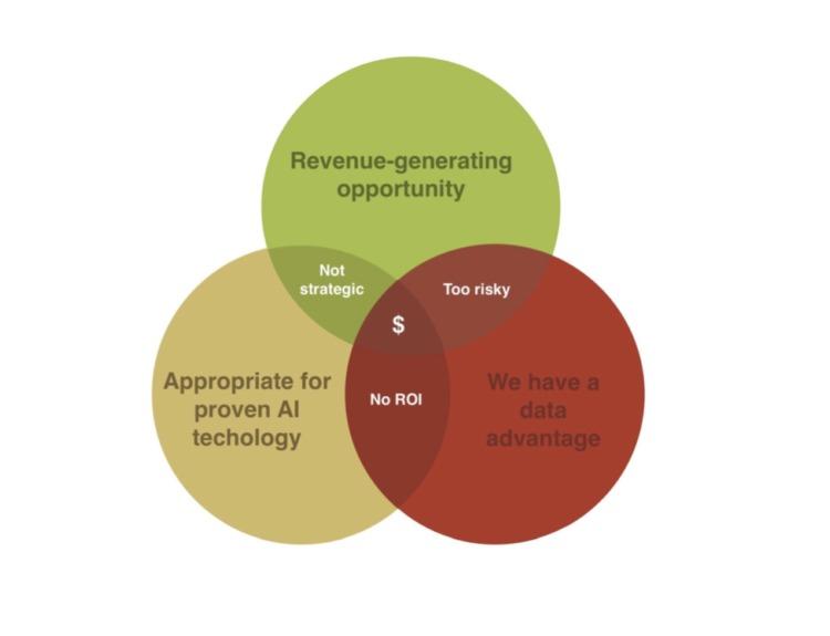 strategia aziendale ecommerce ai