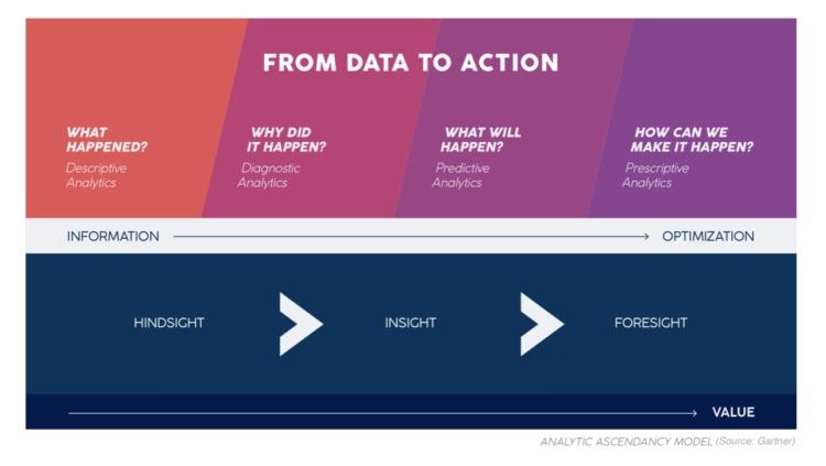e-commerce ai dati all'azione