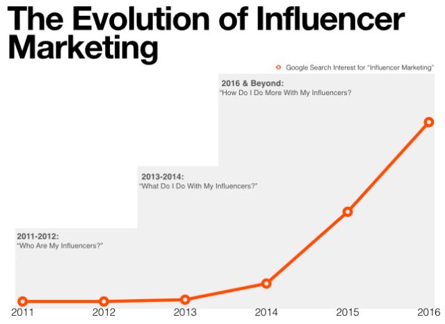 """influencer marketing """"width ="""" 640 """"height ="""" 467 """"srcset ="""" https://i0.wp.com/socialmediaexplorer.com/wp-content/uploads/2018/08/influencers-marketing.png?w=644&ssl= 1 644w, https://i0.wp.com/socialmediaexplorer.com/wp-content/uploads/2018/08/influencers-marketing.png?resize=300%2C219&ssl=1 300w """"sizes ="""" (larghezza massima: 640px) 100vw, 640px """"data-recalc-dims ="""" 1"""