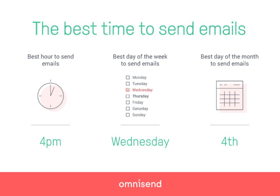 Il momento migliore per inviare