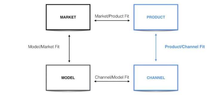 Misura del canale del prodotto Strategie di acquisizione clienti