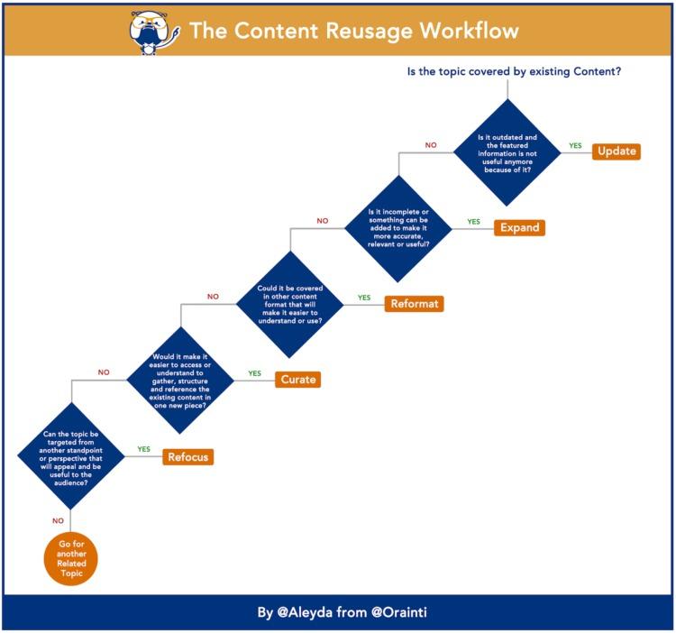 Flusso di lavoro di riutilizzo del contenuto delle strategie di acquisizione dei clienti