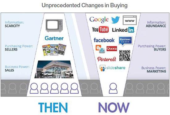 Perché la tua azienda ha bisogno di Content Marketing più che mai