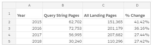 pagine di destinazione e stringhe di query