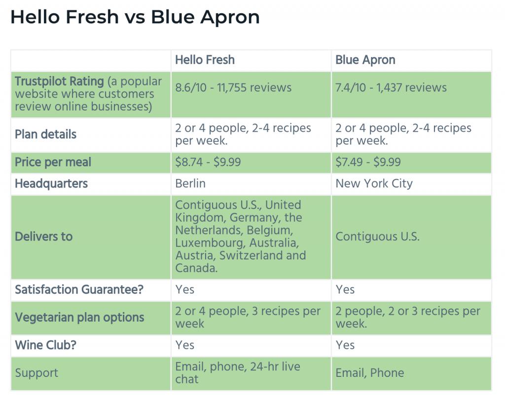 3 motivi per cui dovresti scrivere i post di confronto dei prodotti definitivi