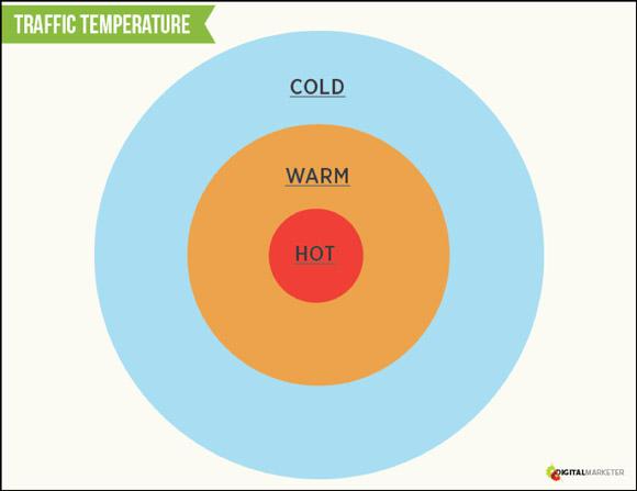 traffico freddo caldo e caldo