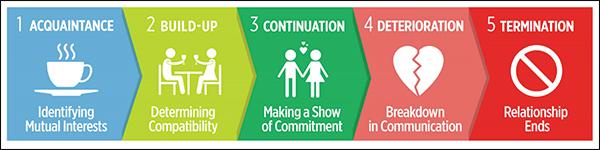 5 fasi di costruzione della relazione