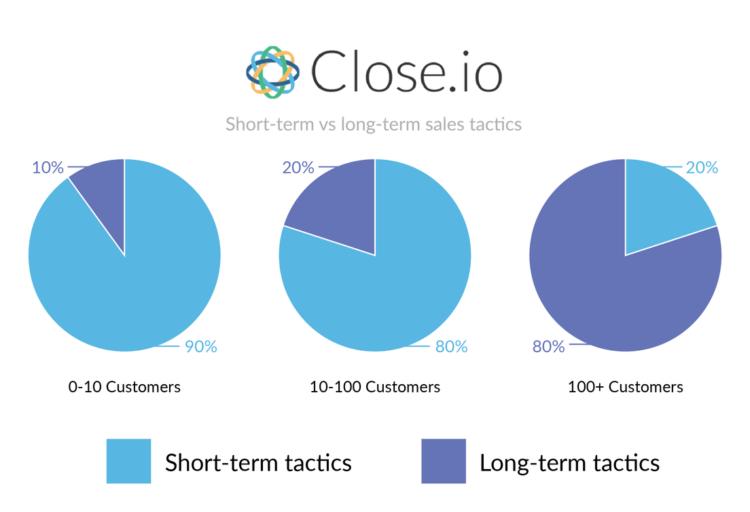 Strategie di acquisizione clienti short vs tattiche a lungo termine close.io