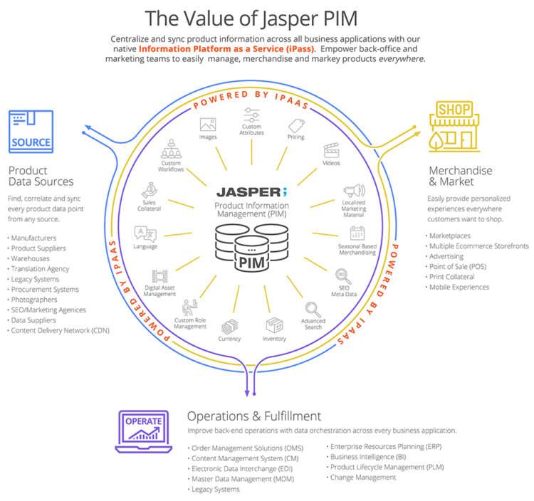 Jasper PIM