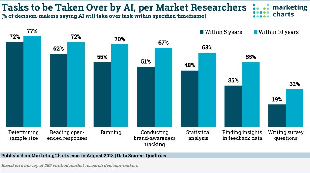 Qualtrics-AI-market-driven-ricerca-Task-Aug2018