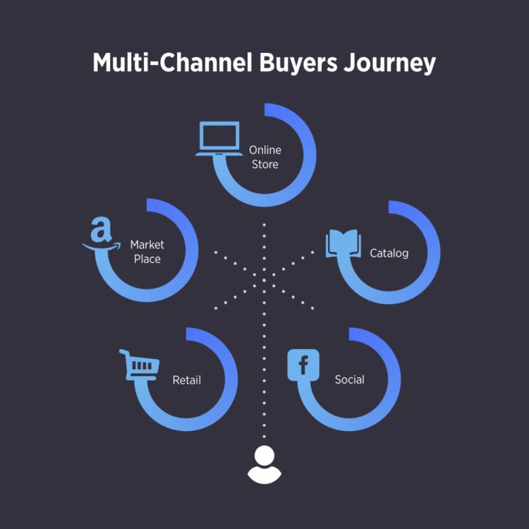 Viaggio degli acquirenti del canale di vendita al dettaglio multicanale