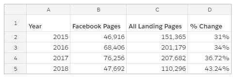 analisi delle pagine di destinazione 2018