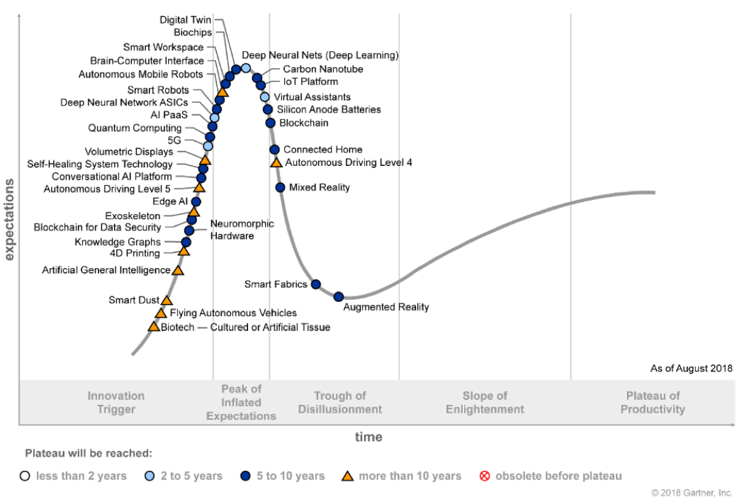 Hype-Cycle-per-Emerging-Tech del 2018