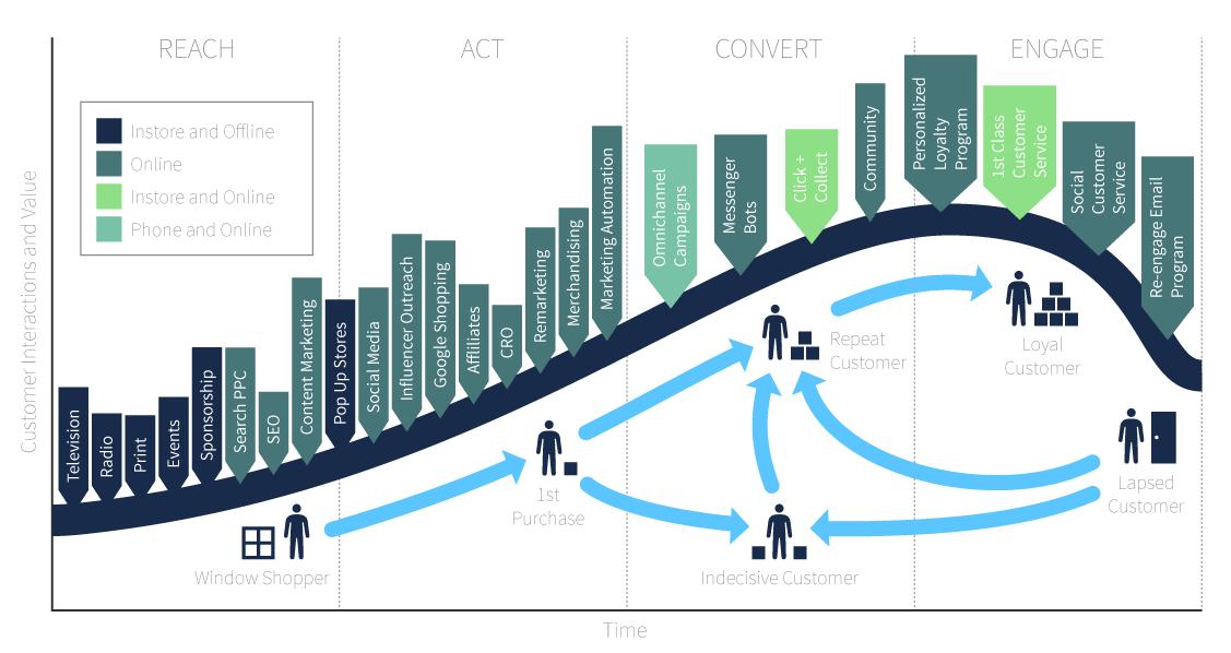 diagramma del ciclo di vita del cliente marketing integrato