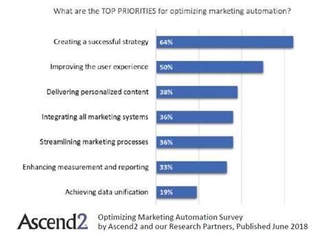 priorità principali di automazione del marketing