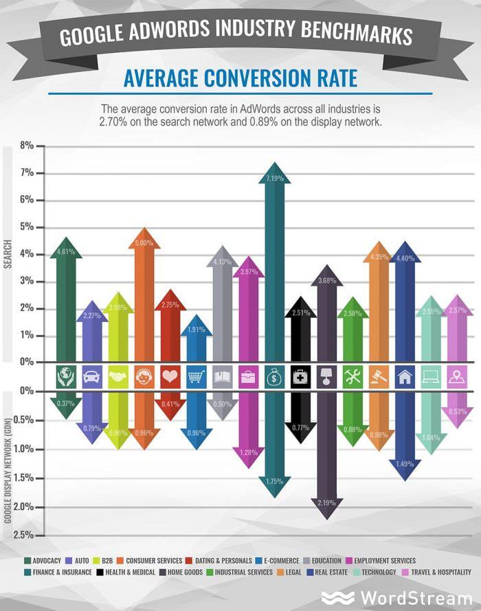 Tasso medio di conversione 2016 adwords