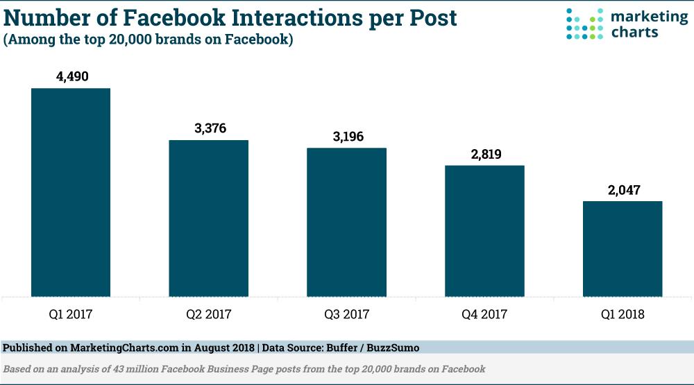 BufferBuzzSumo-FB-Interazioni-per-post-Aug2018