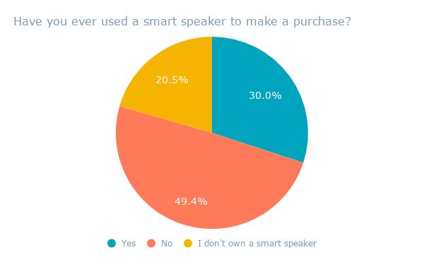 Hai mai usato uno speaker intelligente per fare un acquisto?