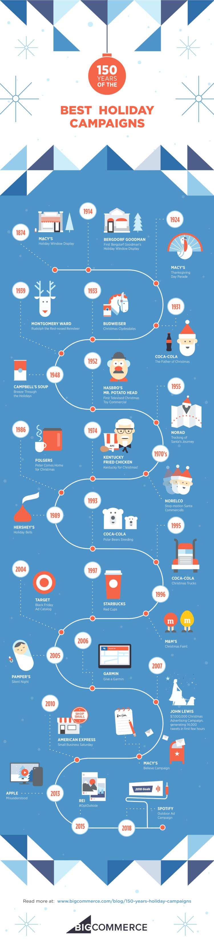 150 anni migliori vacanze campagne infografiche