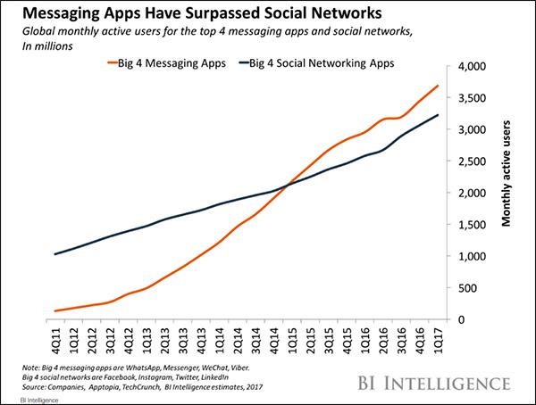 Grafico della popolarità dell'app messenger vs social media