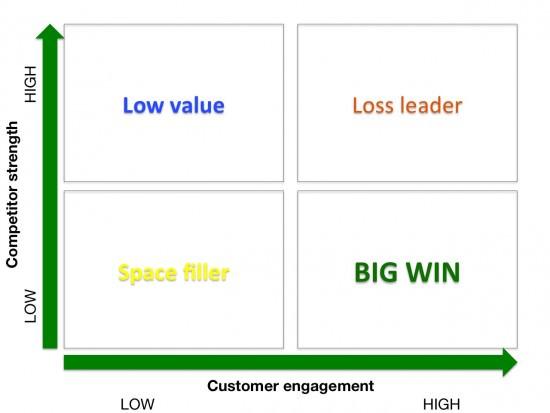 Matrice di gap concorrente dei social media