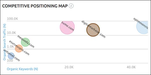 Mappa di posizionamento competitiva con i concorrenti