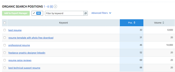 "Report ricerca parole chiave di SEMrush ""title ="" Report ricerca parole chiave di SEMrush ""width ="" 600 ""caption ="" false ""data-constrained ="" true ""style ="" larghezza: 600px; ""srcset ="" https: //blog.hubspot .com / hs-fs / hubfs / semrush% 20seo% 20tools.png? t = 1537056727785 & width = 300 & name = semrush% 20seo% 20tools.png 300w, https://blog.hubspot.com/hs-fs/hubfs/semrush% 20seo% 20tools.png? T = 1537056727785 & width = 600 & name = semrush% 20seo% 20tools.png 600w, https://blog.hubspot.com/hs-fs/hubfs/semrush%20seo%20tools.png?t=1537056727785&width=900&name = semrush% 20seo% 20tools.png 900w, https://blog.hubspot.com/hs-fs/hubfs/semrush%20seo%20tools.png?t=1537056727785&width=1200&name=semrush%20seo%20tools.png 1200w, https : //blog.hubspot.com/hs-fs/hubfs/semrush%20seo%20tools.png? t = 1537056727785 & width = 1500 & name = semrush% 20seo% 20tools.png 1500w, https://blog.hubspot.com/hs- fs / hubfs / semrush% 20seo% 20tools.png? t = 1537056727785 & width = 1800 & name = semrush% 20seo% 20tools.png 1800w ""sizes ="" (larghezza massima: 600px) 100vw, 600px"