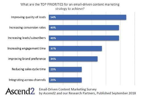le principali priorità del contenuto della posta elettronica