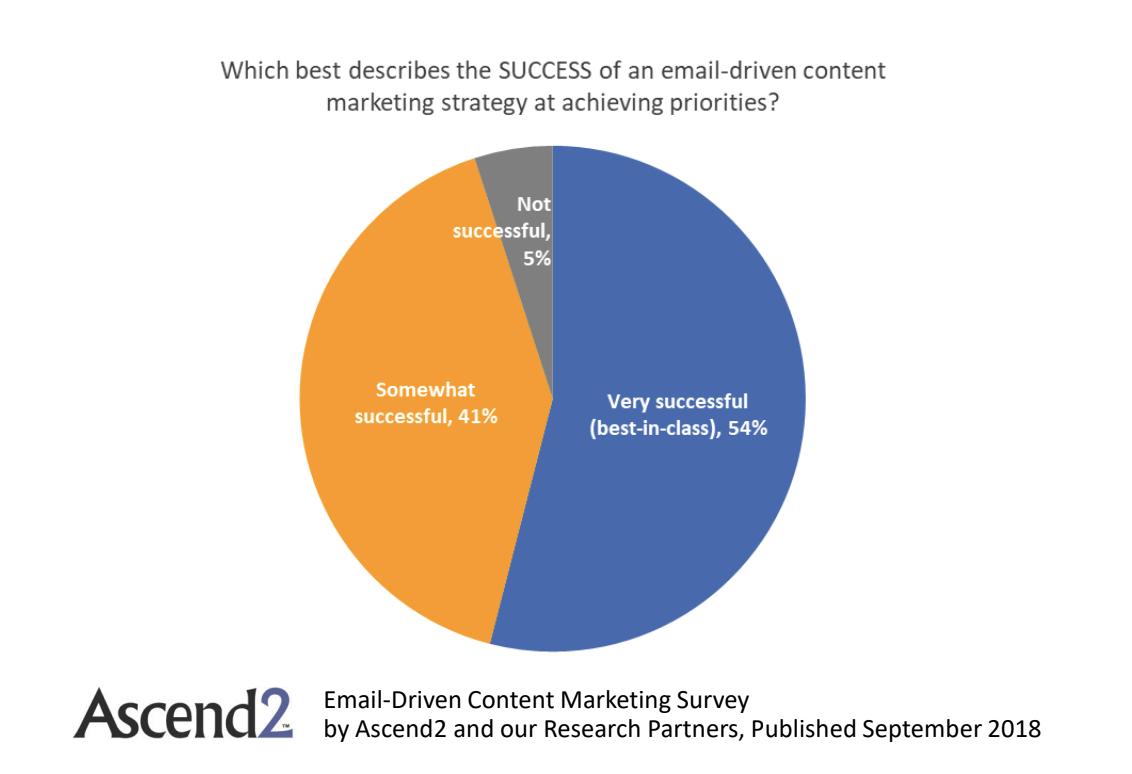 successo del programma di contenuti basato su email