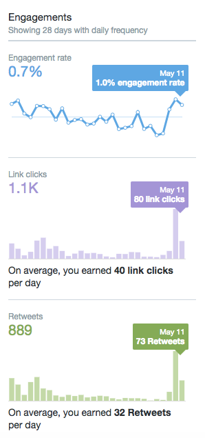"""twitter-analytics-dashboard-graphs.png """"width ="""" 298 """"height ="""" 635 """"style ="""" display: block; margin-left: auto; margin-right: auto; """"srcset ="""" https://blog.hubspot.com/hs-fs/hubfs/twitter-analytics-dashboard-graphs.png?t=1538143630262&width=149&height=318&name=twitter-analytics-dashboard- graphs.png 149w, https://blog.hubspot.com/hs-fs/hubfs/twitter-analytics-dashboard-graphs.png?t=1538143630262&width=298&height=635&name=twitter-analytics-dashboard-graphs.png 298w, https://blog.hubspot.com/hs-fs/hubfs/twitter-analytics-dashboard-graphs.png?t=1538143630262&width=447&height=953&name=twitter-analytics-dashboard-graphs.png 447w, https: // blog .hubspot.com / hs-fs / hubfs / twitter-analytics-dashboard-graphs.png? t = 1538143630262 & width = 596 & height = 1270 & name = twitter-analytics-dashboard-graphs.png 596w, https://blog.hubspot.com/ hs-fs / hubfs / twitter-analytics-dashboard-graphs.png? t = 1538143630262 & width = 745 & height = 1588 & name = twitter-analytics-dashboard-graphs.png 745w, https://blog.hubspot.com/hs-fs/hubfs /twitter-analytics-dashboard-graphs.png?t=1538143630262&width=894&height=1905&name=twitter-analytics-dashboard-graphs. png 894w """"sizes ="""" (larghezza massima: 298 px) 100vw, 298 px"""