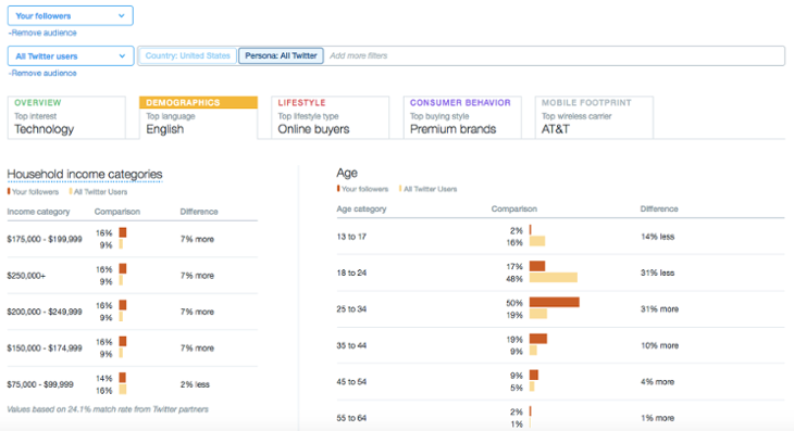 """twitter-analytics-follower-comparison.png """"width ="""" 730 """"height ="""" 397 """"srcset ="""" https://blog.hubspot.com/hs-fs/hubfs/twitter-analytics-follower-comparison.png?t = 1538143630262 & width = 365 & height = 199 & name = twitter-analytics-follower-comparison.png 365w, https://blog.hubspot.com/hs-fs/hubfs/twitter-analytics-follower-comparison.png?t=1538143630262&width=730&height= 397 & name = twitter-analytics-follower-comparison.png 730w, https://blog.hubspot.com/hs-fs/hubfs/twitter-analytics-follower-comparison.png?t=1538143630262&width=1095&height=596&name=twitter-analytics -follower-comparison.png 1095w, https://blog.hubspot.com/hs-fs/hubfs/twitter-analytics-follower-comparison.png?t=1538143630262&width=1460&height=794&name=twitter-analytics-follower-comparison. png 1460w, https://blog.hubspot.com/hs-fs/hubfs/twitter-analytics-follower-comparison.png?t=1538143630262&width=1825&height=993&name=twitter-analytics-follower-comparison.png 1825w, https: //blog.hubspot.com/hs-fs/hubfs/twitter-analytics-follower-compariso n.png? t = 1538143630262 & width = 2190 & height = 1191 & name = twitter-analytics-follower-comparison.png 2190w """"sizes ="""" (larghezza massima: 730px) 100vw, 730px"""